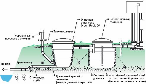 Схема монтажа локальной канализации с использованием септика Green Rock 05.